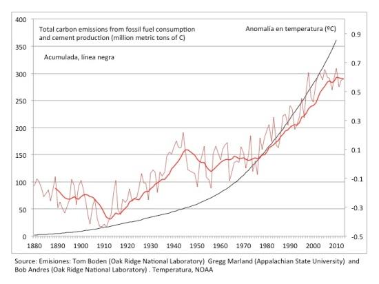 CO2 y calentamiento