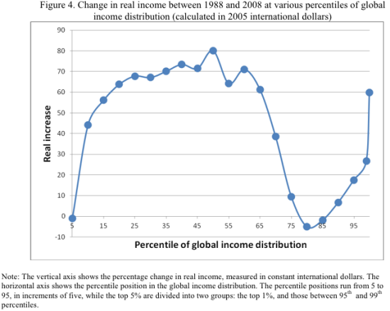 global_income_growth